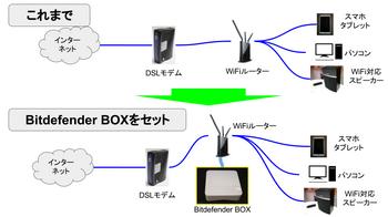 Bitdefender BOX.png